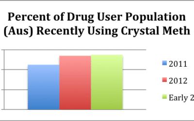 احصائيات تعاطي مخدر الشبو على مستوي العالم